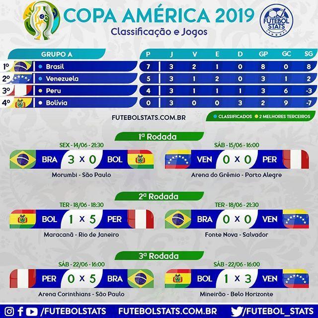 Confira A Classificacao E Os Jogos Do Grupo A Liveca2019 Copaamerica Copaamerica2019 Colombia Catar Qatar Paraguai Conmebol Ca2019 Argentina Messi