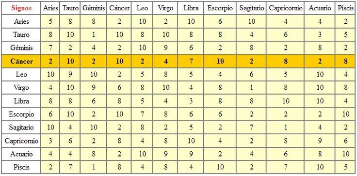 CÁNCER - TABLA DE COMPATIBILIDAD ASTROLÓGICA