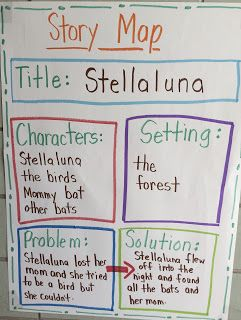 First Grade Story Elements with Stellaluna