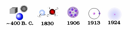 timeline of atomic models and theories. for chemistry. starts with Democritus