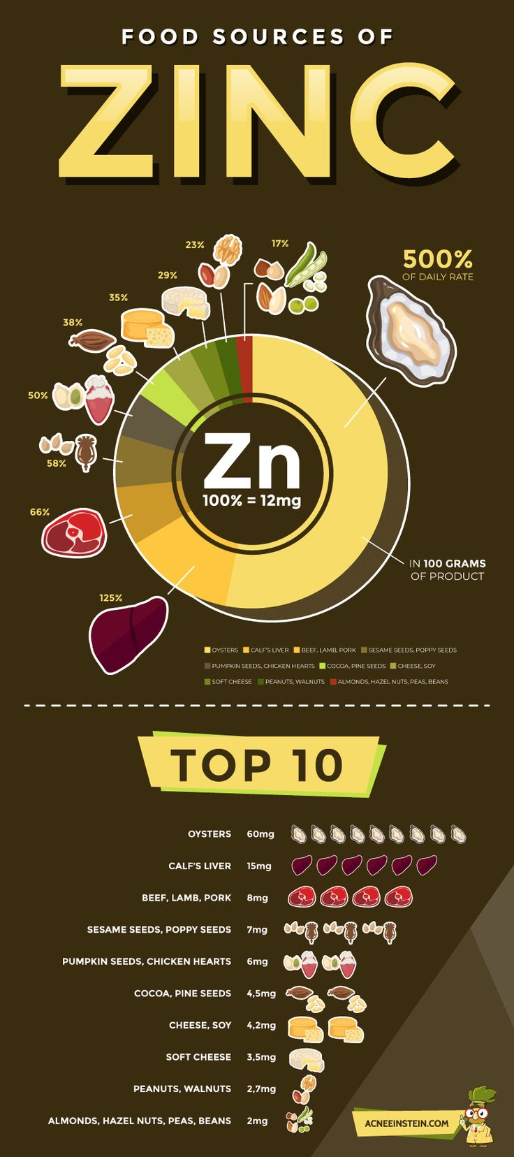 Zinc for acne The Ultimate Guide to Erasing Acne With