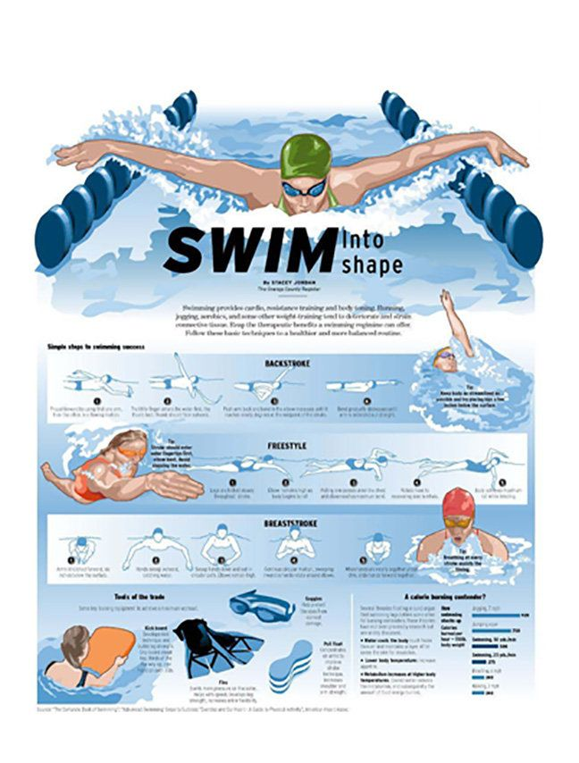 Swim Into Shape #Infographic