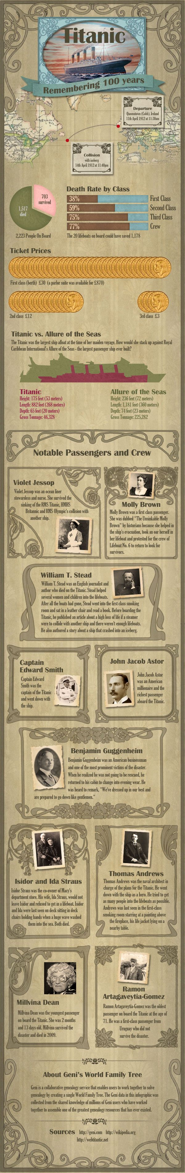Geni.com marks the 100th anniversary of the Titanic with an informative infographic.