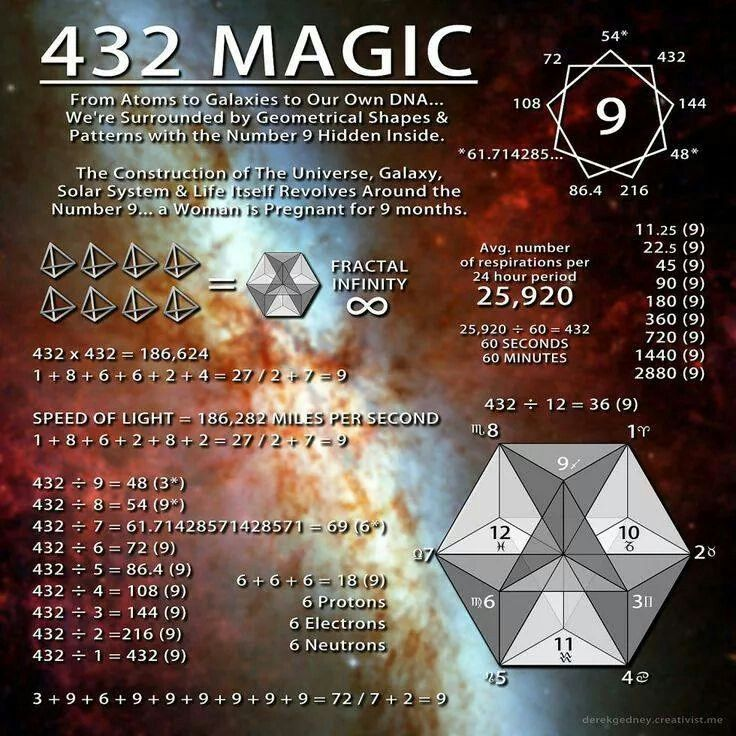 Spirit Symbols | #numerology ~¤ 432 ¤~