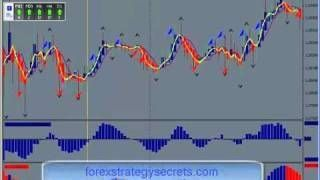 A Short Term Forex Trading Strategy . Learn Forex Strategies Online [Tags: FOREX STRATEGIES Forex Learn Online short Strategies strategy Term Trading]