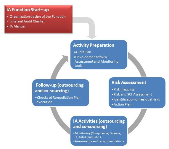 Audit Program Sample Philippines