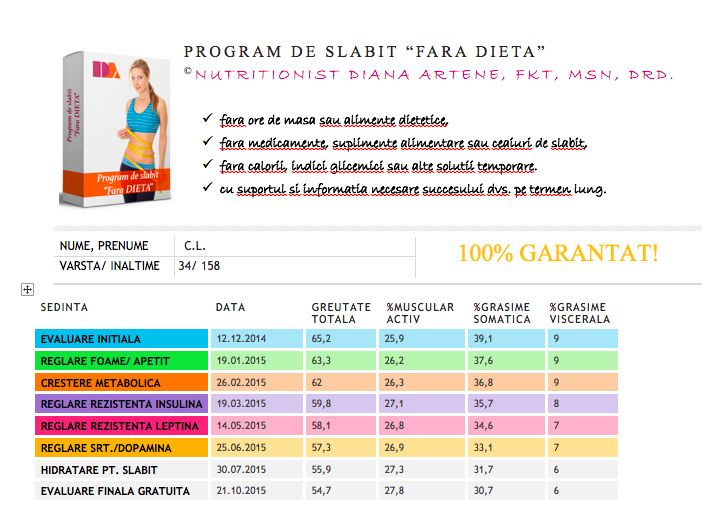 locul 6 - 10,5 kg + 1,9 % masa musculara - 8,4 % grasime somatica - 3 % grasime viscerala