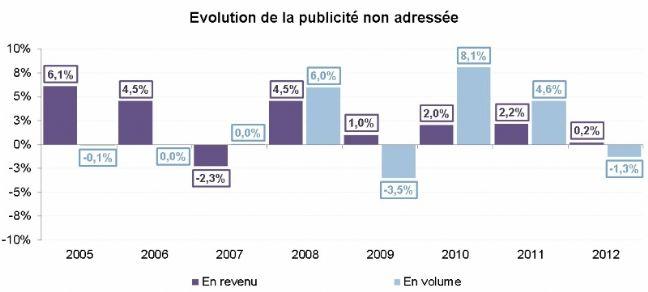 La publicité en boîte aux lettres en baisse en 2012. Au Québec le site http://www.macirculaire.com/ offre toutes les circulaires en ligne et pourtant ..