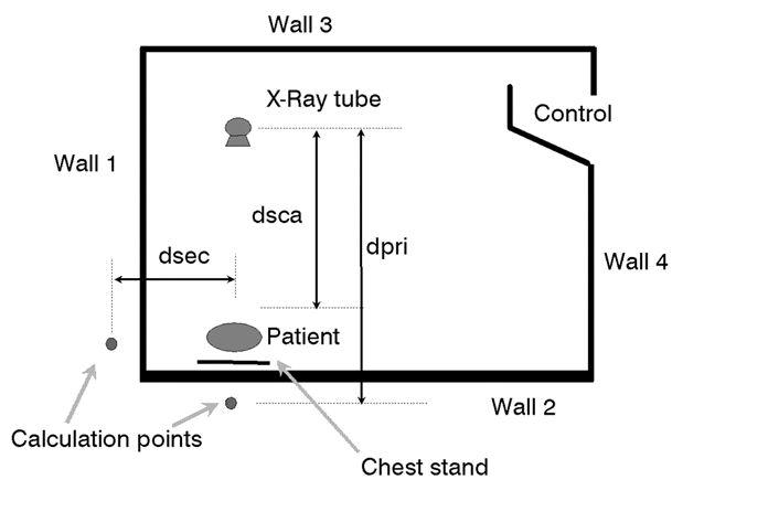 Plomo en sala de Rayos X