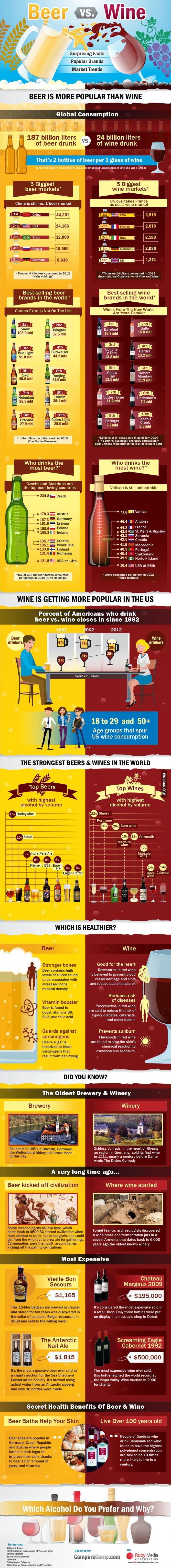 Beer Vs. Wine
