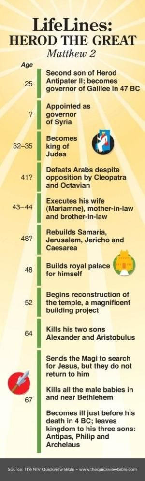 The Quick View Bible » Herod the Great