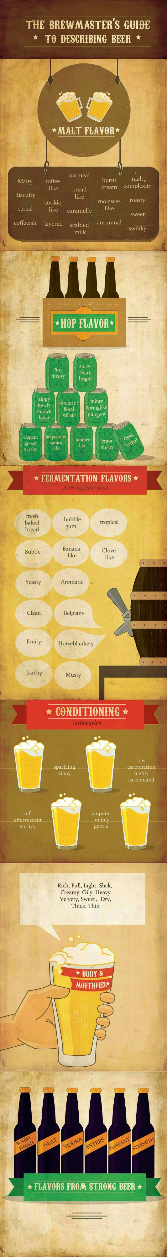 """Great tool for a beer tasting. Many, many words better than """"good"""" to describe different types of craft beer."""