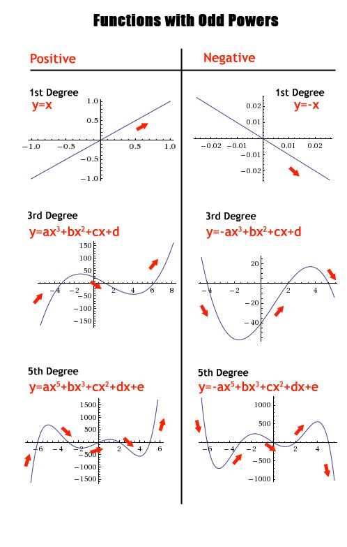 Properties of polynomial functions