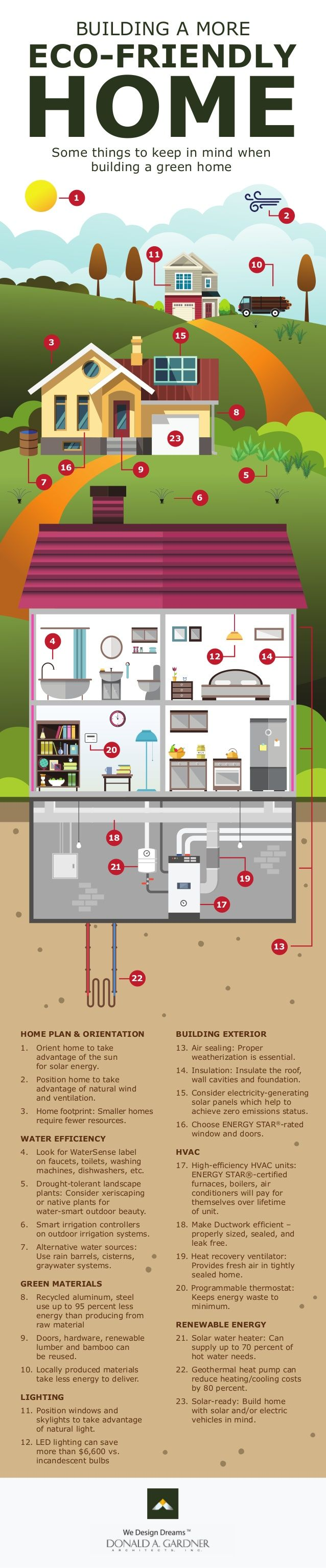 54 best infographics images on pinterest infographics for Costs associated with building a house