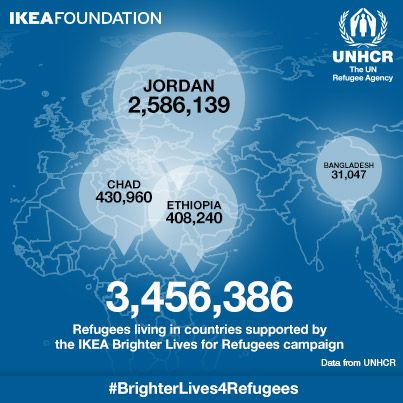 Help UNHCR bring light and energy to refugee families in Ethiopia, Jordan, Chad and Bangladesh by purchasing a LEDARE LED light bulb from your nearest IKEA store until 29 March. Of the 10.5 million refugees globally today, approximately 3.4 million live in Ethiopia, Chad, Bangladesh and Jordan. The IKEA #BrighterLives4Refugees campaign will help UNHCR to improve refugee camps that many live in.  Find out more: http://www.unhcr.org/52ebac706.html