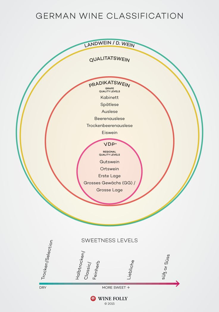 Germany wine classification system VDP, Pradikat, and more by Wine Folly http://winefolly.com/review/understanding-german-riesling-by-the-label/