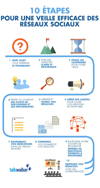 10 étapes pour une veille efficace des réseaux sociaux