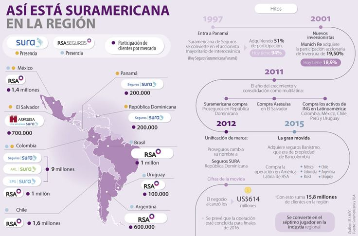 Con RSA, Suramericana aseguró 16 millones de clientes en la región
