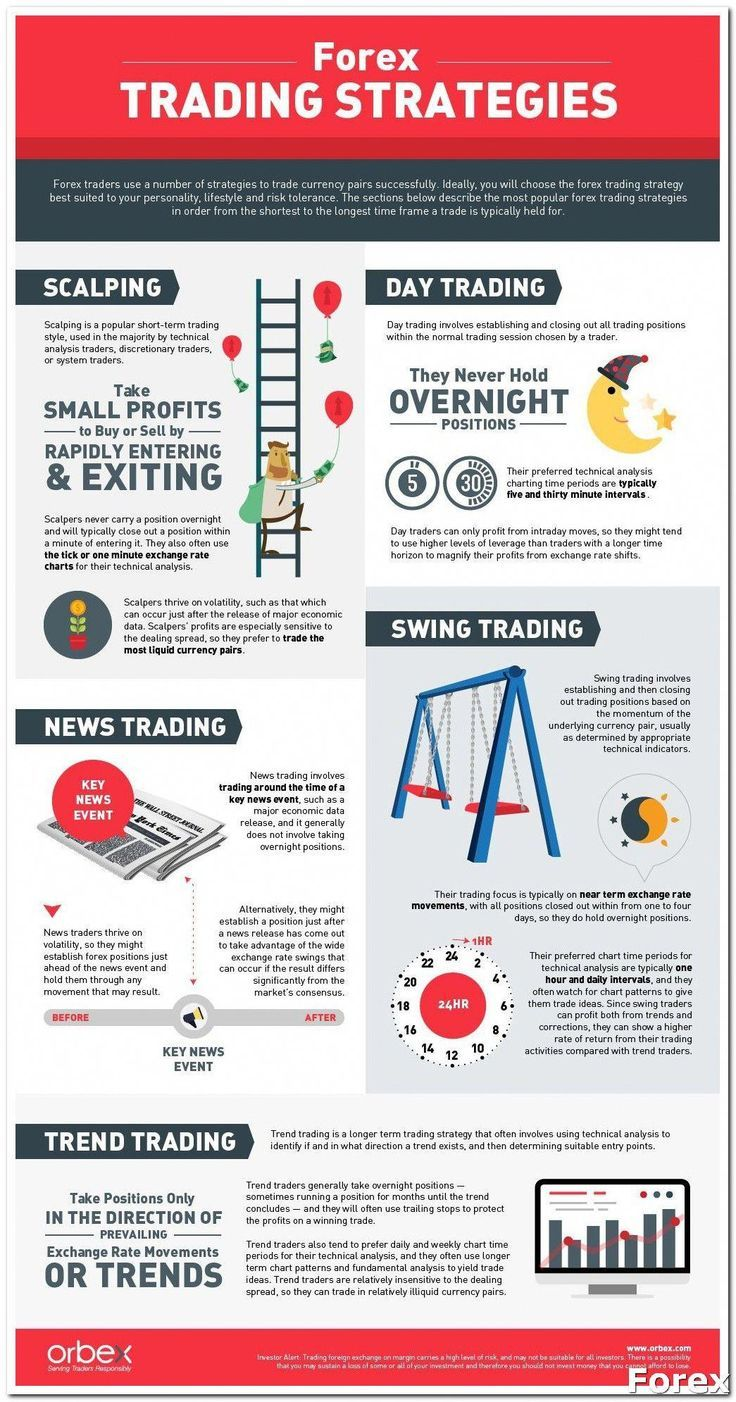 Forex Trading What Is Forex Market Part 2 Find Out More At
