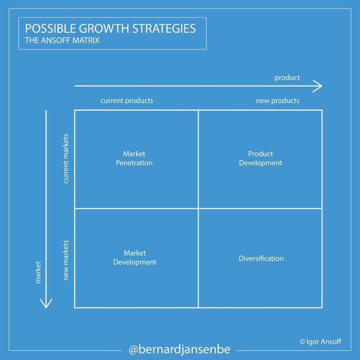 operation strategy matrix The product-market matrix proposed by igor ansoff offers four growth strategies  based on existing and new markets and products.