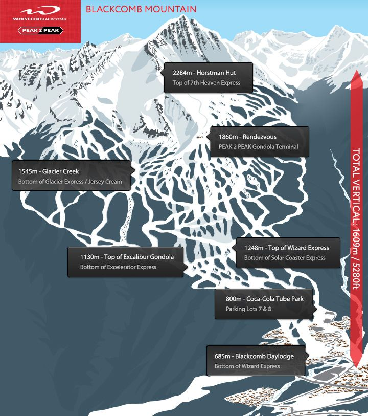 Blackcomb Side Here are the various elevations on Whistler Blackcomb - Helpful when looking at Snow & Weather Forecasting - Whistler, BC, Canada