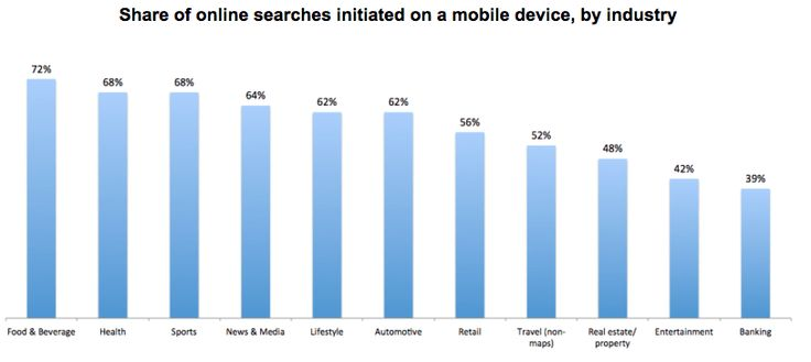 How to Optimize Your Mobile Website for Google Searches - #mobile