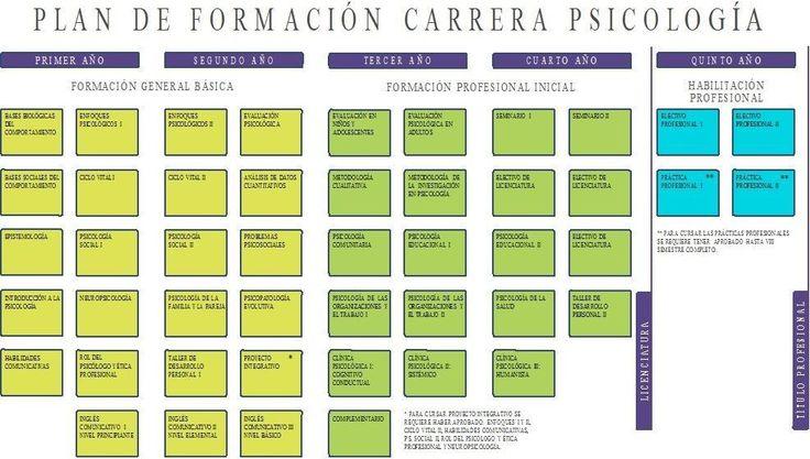Plan-de-formación-de-la-carrera-de-psicologia.jpg (JPEG Imagen, 986×559 pixeles)