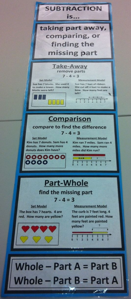 Here's a free set of posters for helping students think about the meaning of subtraction.