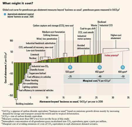 Cost versus Effect of Greenhouse Gas abatement strategies (why energy efficiency is low hanging fruit!)