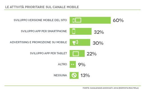 Attività prioritarie sul canale Mobile. La creazione di siti web responsive supera la creazione di applicazioni.