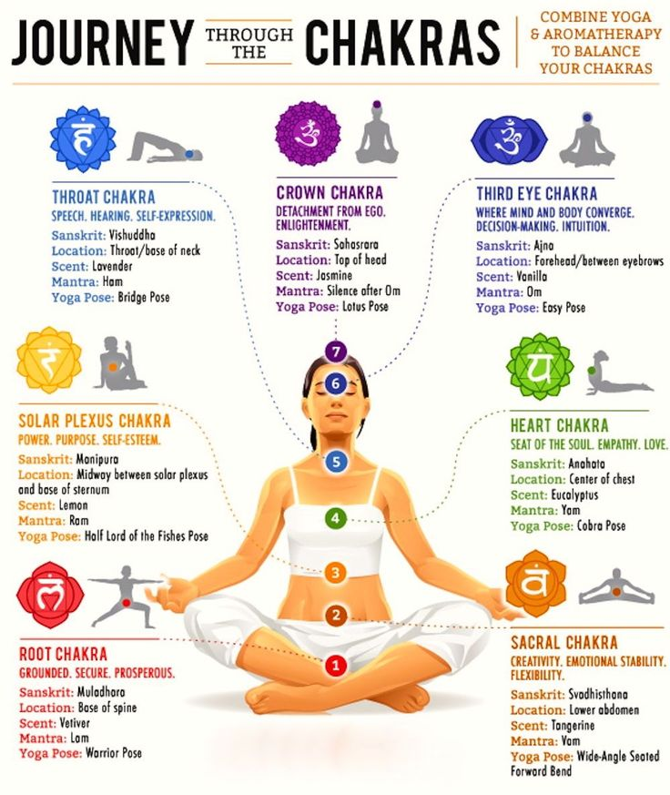 yoga chakras | Chakras | Pinterest | Chakras, Yoga and ...