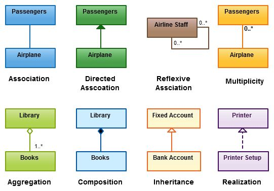 UML-Class Diagram Relationships