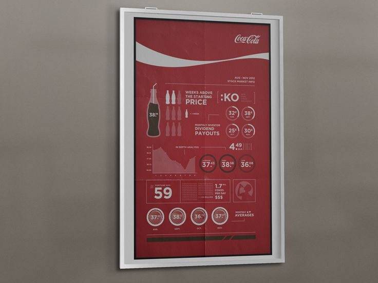 Coca Cola Stock Price Infographic by Stephen Catapano