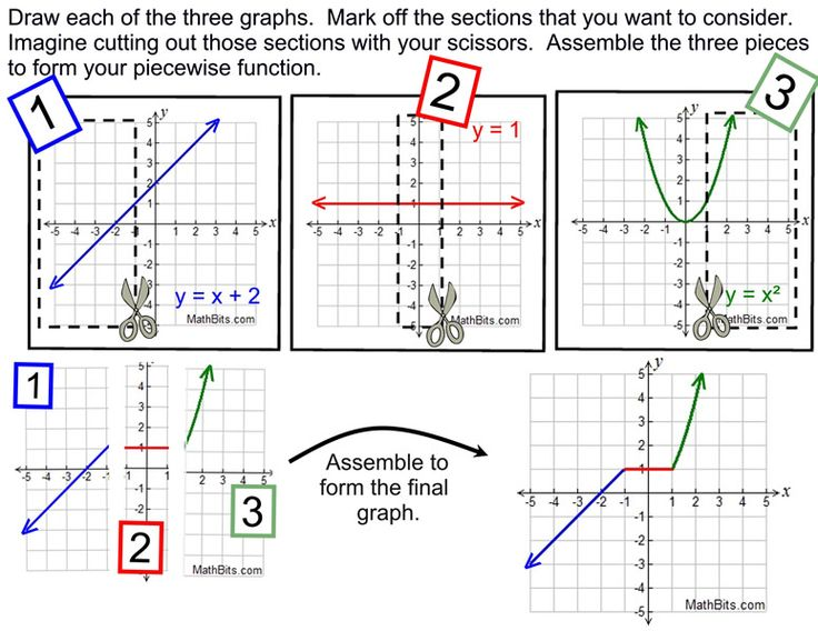 Piecewise, Absolute Value and Step Functions - MathBitsNotebook(A1 - CCSS Math)