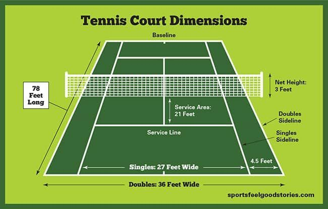 Tennis Court Dimensions Net Size And Height Sports Feel Good Stories In 2020 Tennis Court Backyard Tennis Court Tennis