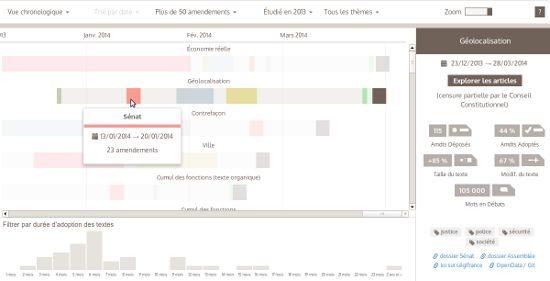 フランス国会のデータを可視化する。「ガントチャートのように、最初の視覚化は時間でナビゲートし、どの法案がいつ、どの議院で、そしてどれくらいの期間議論されたか立法議案内で見つけ出すことを提案しています。」
