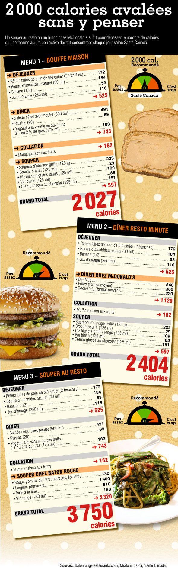 En image: 2000 calories avalées sans y penser | Protégez-Vous.ca