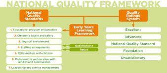 Image result for national quality framework