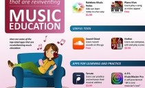 30 Mobile Apps Reinventing Music Education