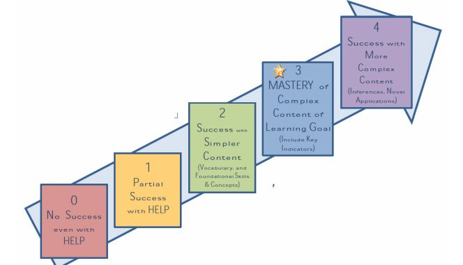 Common Core Learning Goals and Scales | Goal Setting ...