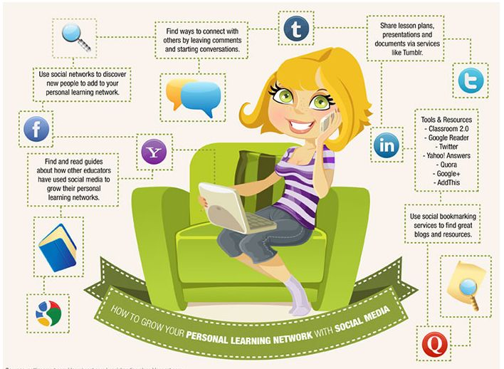 Infographic: How to build your professional learning network.