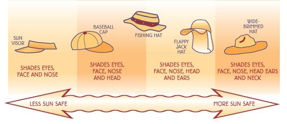 Which hat is more sun safe than others.
