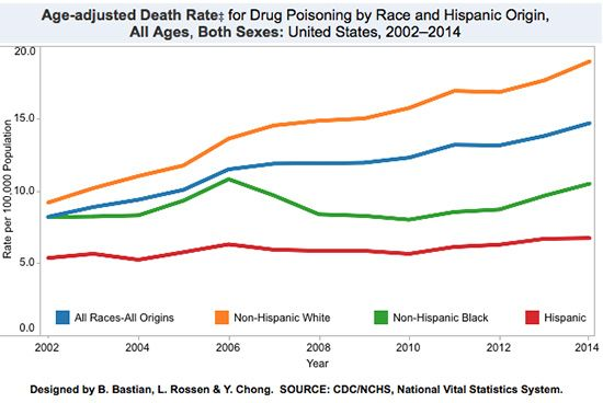 Drug Overdose Deaths in U.S. Reach Record Numbers and Are Not Slowing - Opioids were involved in over 60% of these