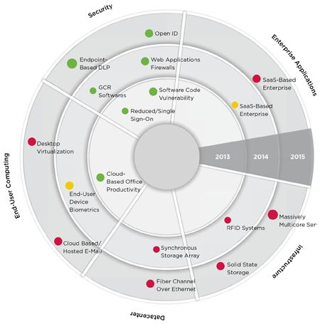 Roadmap Bullseye  Pie Chart Inspiration  Pages    Pie
