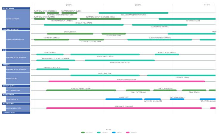Image result for marketing roadmap | Visualizing data | Pinterest