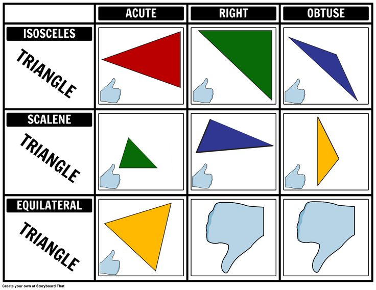 Introduction to Geometry - Triangle Chart: With this storyboard, your students can practice in identifying the different types of triangles in a visual manner.