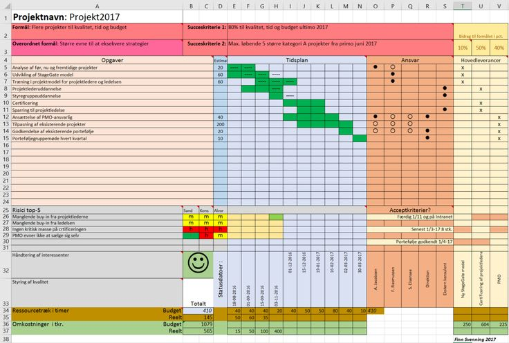 Most projects can be monitored on an A4 page!