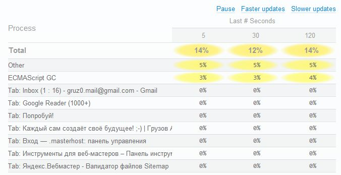 Why is #Opera so slow? –http://gruz0.ru/tormozit-opera/