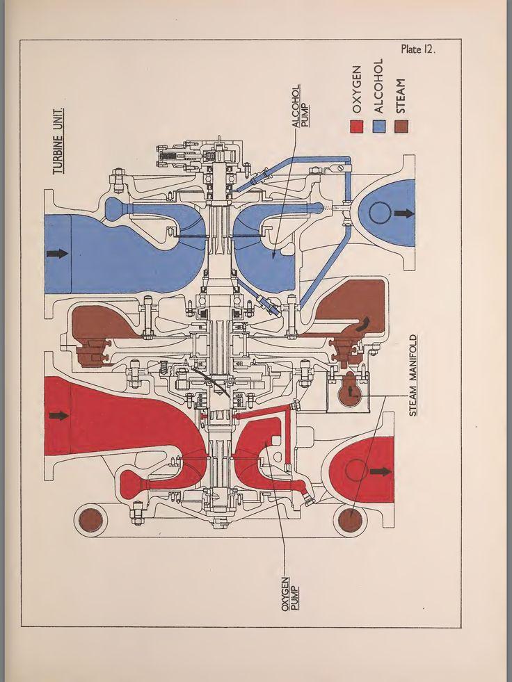 v 2 rocket turbopump diagram v 2  a 4 rocket  german Jet Engine Stations Jet Engine Stations