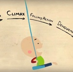 Buenas historias para buenas acciones:  Video sobre storytelling y su correlato cerebral